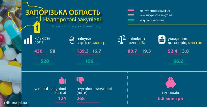 Аналітики проаналізували закупівлі фармацевтичної продукції по Запорізькій області